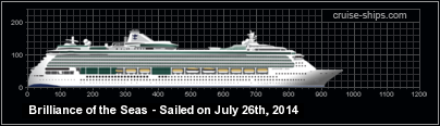 Cruise Ship - Ticker